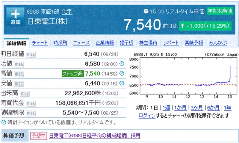 株価 日東 電工